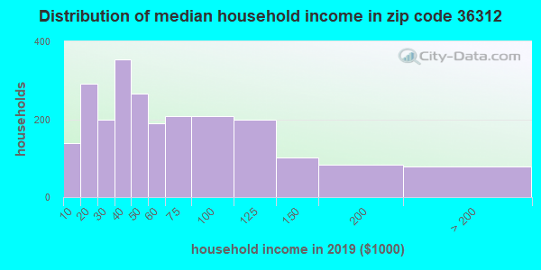 Zip code 36312 household income distribution in 2009