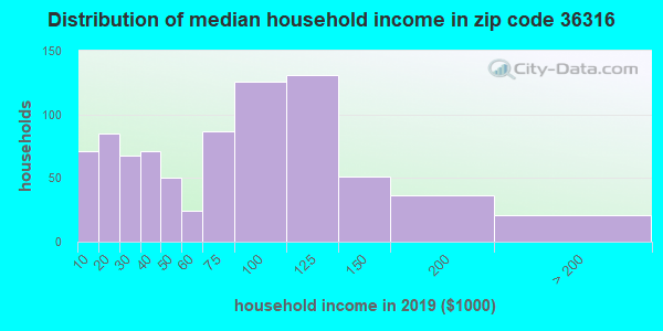 Zip code 36316 household income distribution in 2009