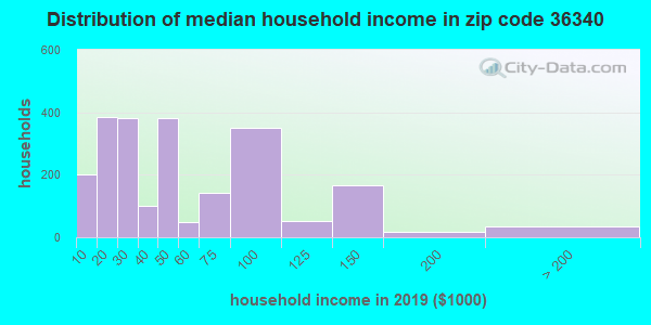 Zip code 36340 household income distribution in 2009
