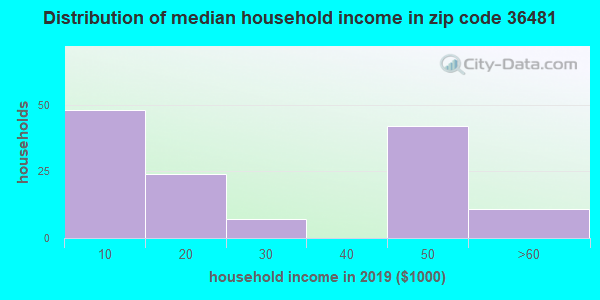Zip code 36481 household income distribution in 2009
