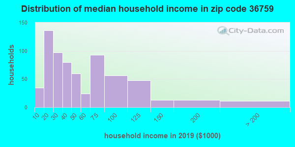 Zip code 36759 household income distribution in 2009