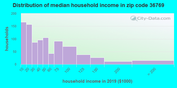 Zip code 36769 household income distribution in 2009