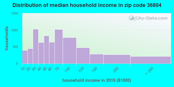 Zip code 36804 household income distribution in 2009