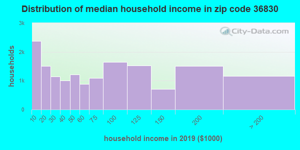 Zip code 36830 household income distribution in 2009