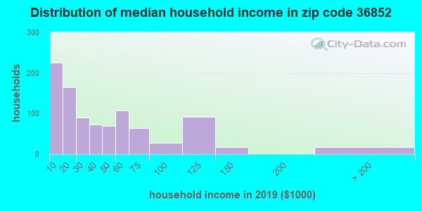 Zip code 36852 household income distribution in 2013