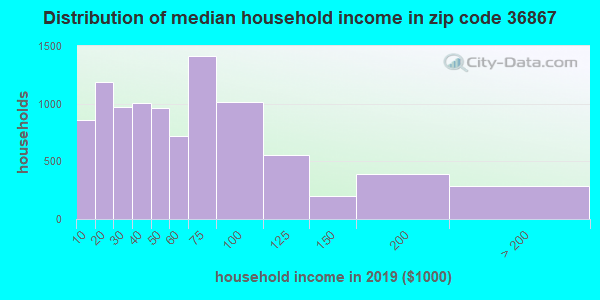 Zip code 36867 household income distribution in 2009
