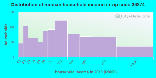 Zip code 36874 household income distribution in 2009