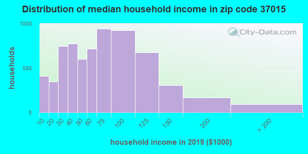 Zip code 37015 household income distribution in 2009