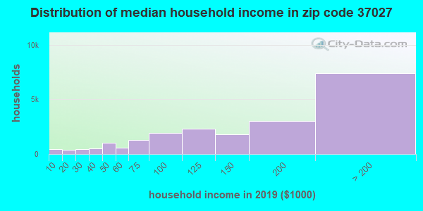 Zip code 37027 household income distribution in 2009