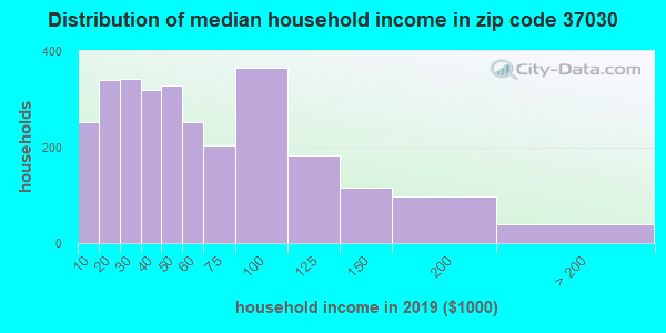 Zip code 37030 household income distribution in 2009