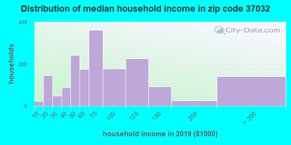 Zip code 37032 household income distribution in 2009