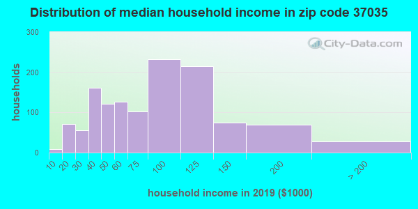 Zip code 37035 household income distribution in 2009