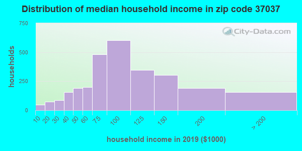 Zip code 37037 household income distribution in 2009