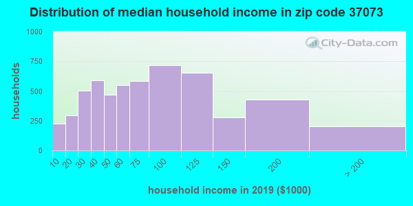 Zip code 37073 household income distribution in 2009