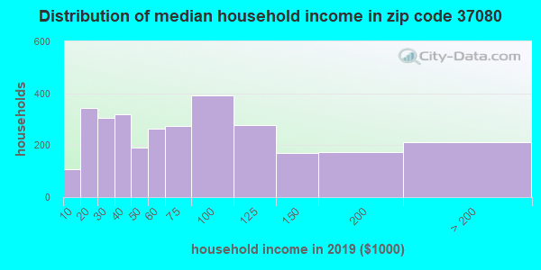 Zip code 37080 household income distribution in 2009