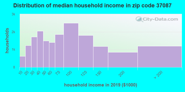 Zip code 37087 household income distribution in 2009