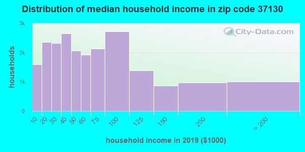 Zip code 37130 household income distribution in 2009