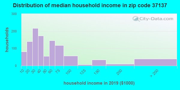 Zip code 37137 household income distribution in 2009