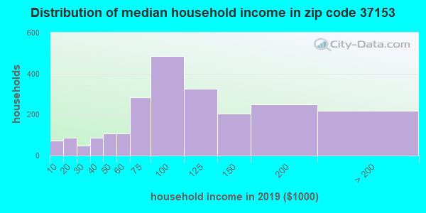 Zip code 37153 household income distribution in 2009