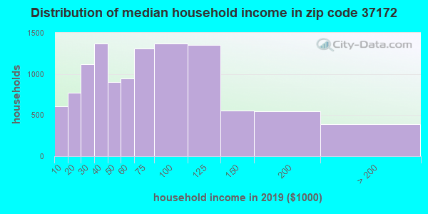 Zip code 37172 household income distribution in 2009