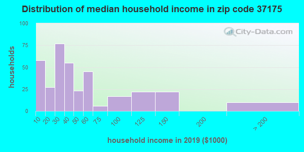 Zip code 37175 household income distribution in 2009