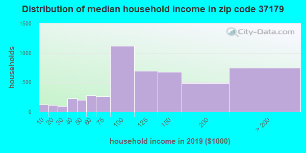 Zip code 37179 household income distribution in 2009