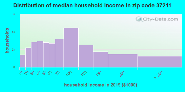 Zip code 37211 household income distribution in 2009