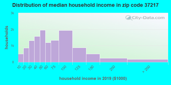 Zip code 37217 household income distribution in 2009