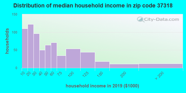 Zip code 37318 household income distribution in 2015
