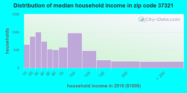 Zip code 37321 household income distribution in 2009