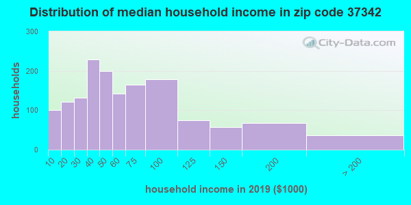 Zip code 37342 household income distribution in 2009