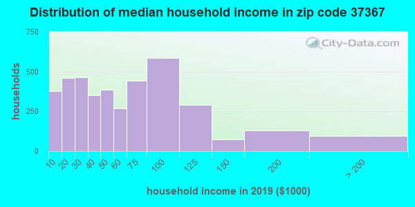 Zip code 37367 household income distribution in 2009