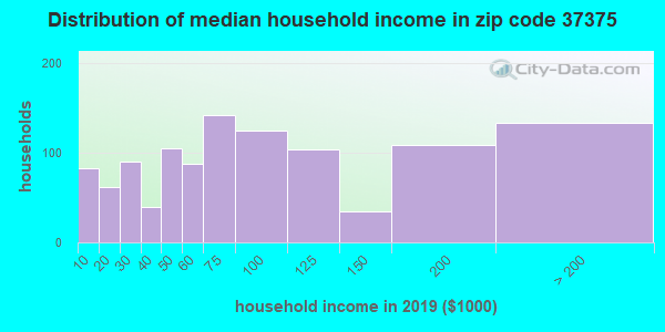 Zip code 37375 household income distribution in 2009