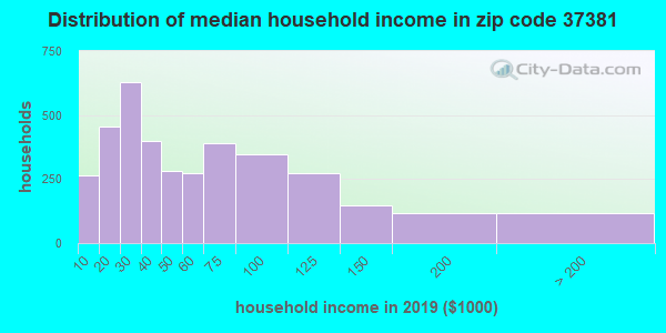Zip code 37381 household income distribution in 2009