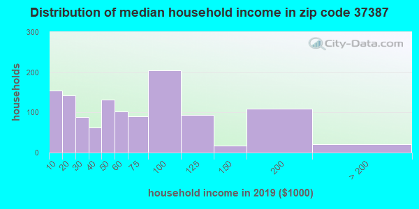 Zip code 37387 household income distribution in 2009