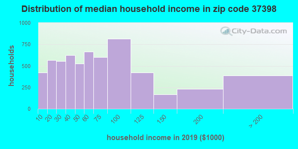 Zip code 37398 household income distribution in 2009
