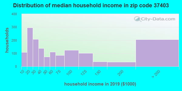 Zip code 37403 household income distribution in 2009