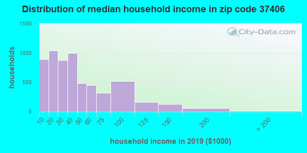 Zip code 37406 household income distribution in 2009