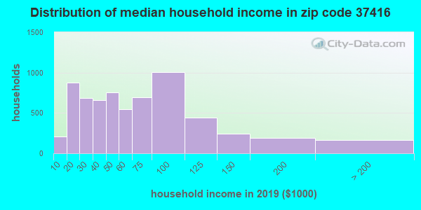Zip code 37416 household income distribution in 2009