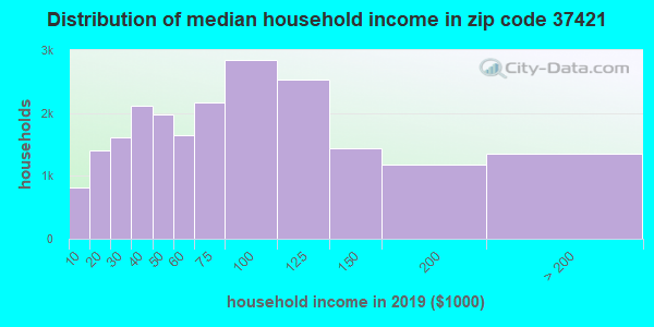 Zip code 37421 household income distribution in 2009