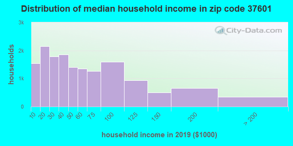 Zip code 37601 household income distribution in 2009