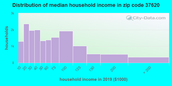 Zip code 37620 household income distribution in 2009