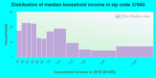 Zip code 37660 household income distribution in 2009