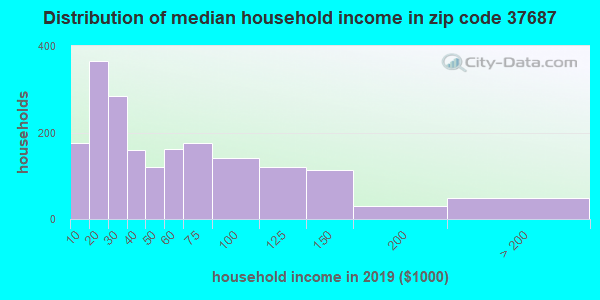 Zip code 37687 household income distribution in 2009