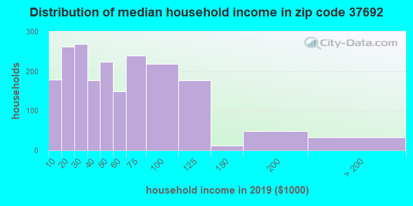 Zip code 37692 household income distribution in 2009