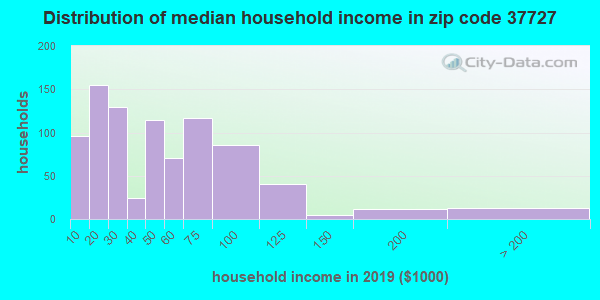 Zip code 37727 household income distribution in 2009