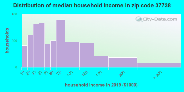 Zip code 37738 household income distribution in 2009