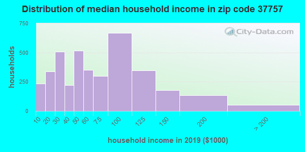 Zip code 37757 household income distribution in 2009