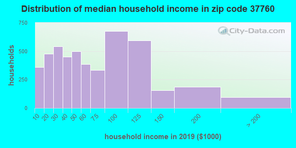 Zip code 37760 household income distribution in 2009