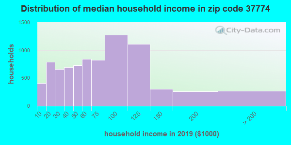 Zip code 37774 household income distribution in 2009
